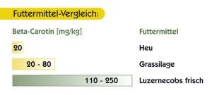 Vergleich der Futtermittel - Qualitätstrocknung Nordbayern eG